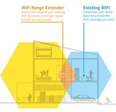 NETGEAR WiFi Range Extender - Coverage up to 600 sq. and 10 devices with Wireless Signal Booster & Repeater (up to speed), and Compact Wall Plug Design Planners, Network Speed, Data Transmission, Wall Plug, Amazon Gifts, Things To Buy, Plugs, Wifi, It Works