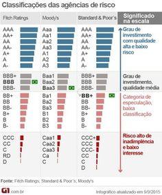classificação de risco notas brasil agências (Foto: Editoria de Arte/G1)