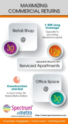 Buy #Retailshops, #Officespace, #Serviceapartments and Maximizing Commercial Returns