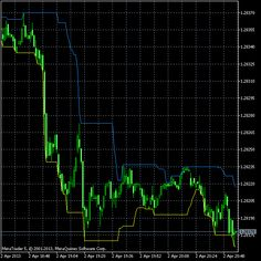 Recent High/Low Alert MetaTrader indicator — displays two bands of maximum and minimum levels across recent N . By default, the maximu...