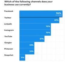 État des lieux du #marketing sur les réseaux sociaux en 2018  http://curation-actu.blogspot.com/2018/01/etat-des-lieux-du-marketing-sur-les.html
