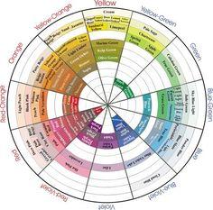 Prismacolor Pencils Color Chart | Prismacolor Color Wheel - Page 2 - WetCanvas. Color names listed on ...