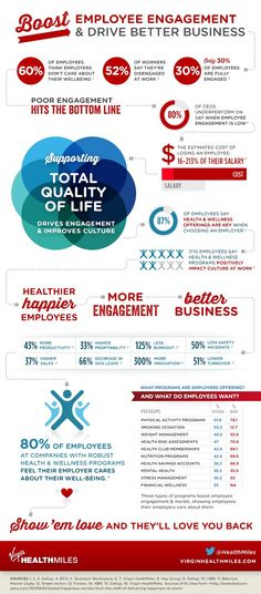 Management : Boost Employee Engagement And Drive Better Business [Infographic]