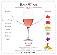 "Rose Wines and their ""Aromas"""