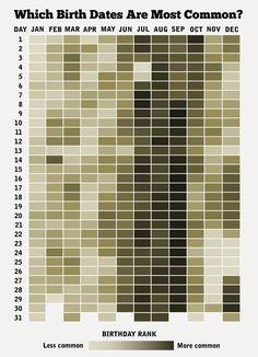 potremmo anche chiamarla una heat map e cacciarla fra i grafici, però è indubbiamente graziosa, perché fa subito venire in mente tante domande. Da quello che ho capito si basa su dati piuttosto vecchi e andrebbe aggiornata. vhissà doce si trovano i dati per l'italia? Common Birthdays