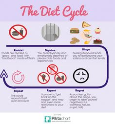 Did you know that next week on May 6th it is International No Diet Day!? Check out my Inforgraphic on the Diet Cycle, and my Dietitian approved tips for loving your body, self & food in celebration of No Diet Day!