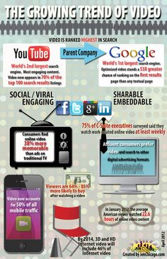 Social Video Sharing is not going anywhere but UP! Trends of Viral Video Marketing [Infographic] - Automotive Digital Marketing Professional Community Business Marketing, Online Marketing, Social Media Marketing, Digital Marketing, Social Tv, Marketing News, Marketing Professional, Content Marketing, Affiliate Marketing
