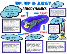 Make a Science Fair Project | Poster Ideas - Flight | Aeronautical Science Project for Kids