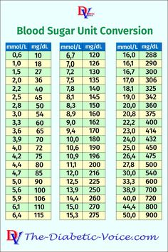 Using a table might be more convenient to do blood sugar unit conversion, than the raw conversion factor, since we usually talk in approximations anyway. Low Blood Sugar, Blood Sugar Levels, Blood Glucose Levels Chart, Blood Sugar Level Chart, A1c Levels, A1c Chart, Conversion Factor, Diabetic Living, Pre Diabetic