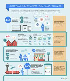 Recherche Mobile et Résultats Locaux - Google
