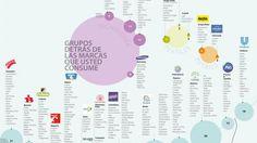 Los grupos Colombina, Nutresa y Quala son los líderes del consumo familiar | La República