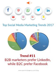 Top Social Media Marketing Trends For  Based On The Industry