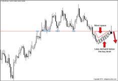 bearish pin bar daily forex chart