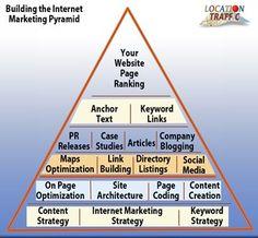Local Internet Marketing strategy pyramid