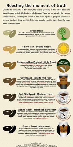 Roasting: The moment of Truth – Light vs Dark coffee beans | Italian Coffee News
