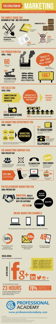A look at how marketing has charged through the eras.