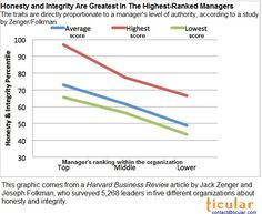 This graphic from the Harvard Business Review shows the impact top managers have on ethics and honesty, based on a study of 5,268 leaders in five different organizations. The honesty and integrity rating rating decreases at every level as you move down the management chain.