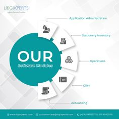 Logixperts provides Transport Management Software with Logistics ERP Software and accelerate the goods transportation management system with patented real-time tracking, and analytics dashboards. Analytics Dashboard, Cloud Based, Transportation, Software, Management, Clouds, India, Business, Goa India