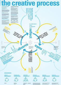 Business infographic & data visualisation The Creative Process. Infographic Description The Creative Process. Web Design, Design Typo, Design Poster, Graphic Design, Mind Map Design, Life Design, Creative Design, Design Thinking, Creative Thinking