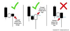 Valid inside bar pin bar combination setups