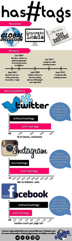 #Inforgraphic Friday! Hashtags ~ love them or hate them, they are here to stay! #marketingtips #socialmedia