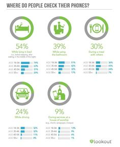 @kanter has a great compilation of data on the #mobile mindset. 74% of 18-34 year-olds use thier phones in bed.