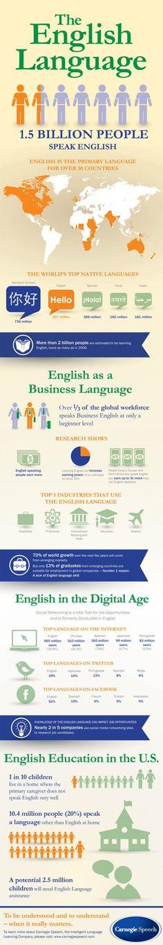 Learn English: English Language in the World - Infographic / Aprende inglés: el idioma inglés en el Mundo - Infografia