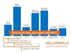 """Did you know that 43.8% of millennials put less than 10% down? #FirstTimeHomeBuyers #RealEstate Want to learn more? Get your """"Millennial's Home Buying Guide"""" here…"""
