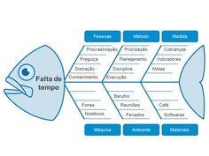 ⭕ INVESTIGAÇÃO DE ACIDENTE: Diagrama de Ishikawa « Wanderson Monteiro Kaizen, Business Management, Business Planning, Alta Performance, Education Templates, Project Management Professional, Emotional Intelligence, Design Thinking, Data Visualization