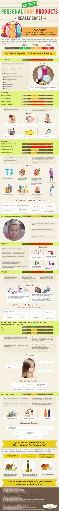 Are Your Personal Care Products Really Safe> #infographic