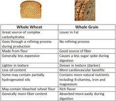 There can be some confusion when it comes to choosing whole wheat or whole grain and the differences between the two. Whole grain and whole wheat look very similar. Sometimes I cannot tell the diff… 10 Day Green Smoothie, Green Smoothie Cleanse, Rye Bread Benefits, Whole Grain Bread Benefits, Healthy Tips, Healthy Eating, Eating Clean, Healthy Food, Good Source Of Fiber