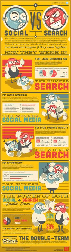 Great infographic on when to rely on search or social media to achieve marketing and sales goals.