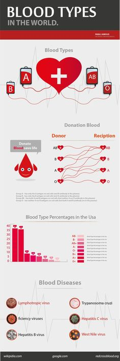 #Blood #Types