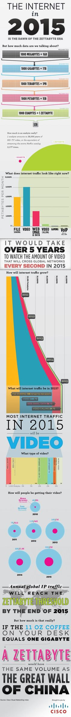 Futuro: infografica su internet nel 2015...