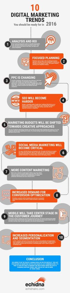 10 Digital Marketing Trends to Look for in 2016 #Infographic
