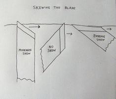skewing-blade