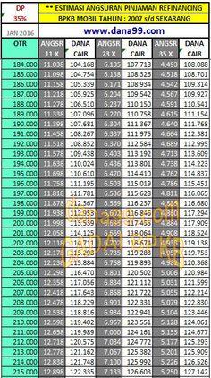 3# Simulasi Kredit 3e Buana Finance, Pinjaman 108-127Jt, Mobil 2007-Sekarang