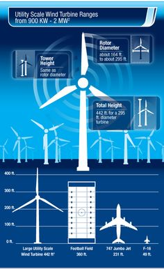 Wind Energy: The Truth Blows