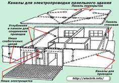 Каналы для электропроводки панельного здания Hiding Cables, Floor Plans, Diagram, Hide Cables, Hiding Cords, Floor Plan Drawing, House Floor Plans