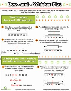 Middle School Algebra & Functions Worksheets: How to Make a Box and Whisker Plot Worksheet
