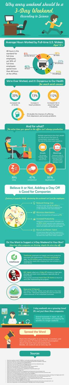 Do you crave a 3 day weekend?  Believe it or not, in an effort to boost productivity companies around the world have begun to test a surprising new approach – a three-day weekend. Click on the URL to see how implementing a 3-day workweek might hold the key to increasing revenue for your company #weekends #longweekends #officeproductivity #performance #retenion #research #infographic #martech #martechadvisor #MTAdvisor