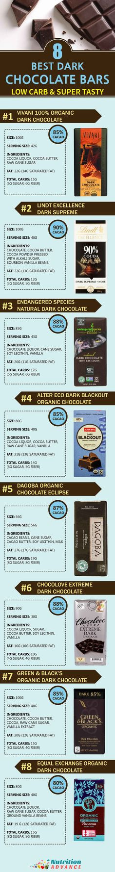 Low Carb Chocolate - here are 8 of the best dark chocolate bars, low in carbs and high in nutrients and taste! Each of these dark chocolate brands produce bars that use real cacao butter, and they are low in additives.