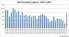 Bills passed by Congress - Giving new meaning to 'Do-Nothing' Congress | MSNBC