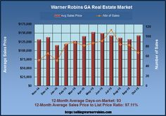 What are Warner RobinsGA Homes Worth in October 2015