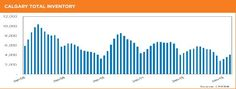 Check out Team Penley McNaughton's latest statistical report for April 2013 in Calgary, Alberta!