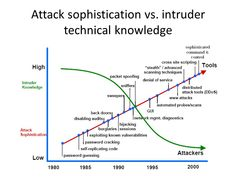 Image result for attacking a vulnerabilities Command And Control, Denial, Vulnerability, Knowledge, Tasty, Image, Consciousness