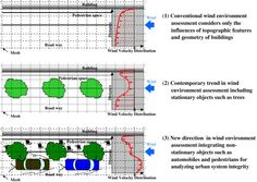 Concept of wind environment assessment: from conventional approach to contemporary tactics.