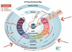 IoT requires end-2-end security over public networks, with applications integrating multi-vendor protocols and technologies. It is a huge challenge, that, of course, drives an exponential market growth.
