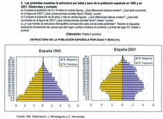 2009. Pirámides de población 1900-2001.