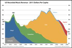 All discussion herein is for US recorded music as covered by the RIAA. The above chart is adjusted for inflation & population – for full details, see below.  Read more: http://www.businessinsider.com/these-charts-explain-the-real-death-of-the-music-industry-2011-2#ixzz3hJ3TPwQd